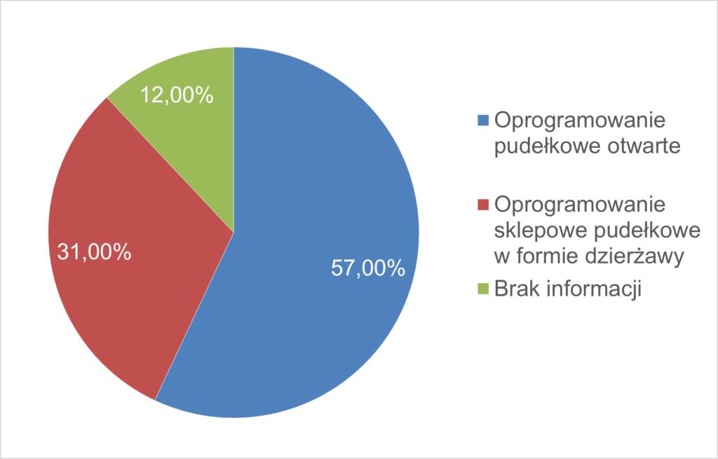 Udział typów oprogramowania sklepów internetowych na polskim rynku.